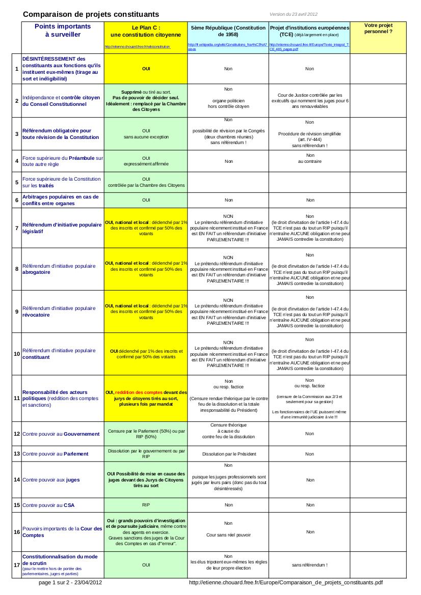 Comparaison de projets constituants 1.png