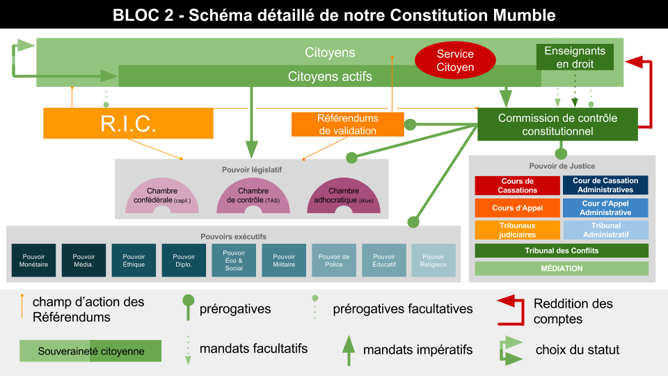 Mumble Constituant - Introduction au 2e bloc (3).png